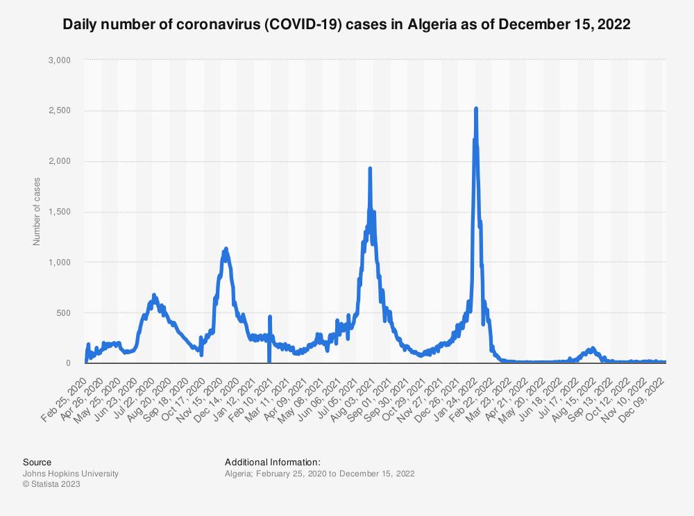 Statistic: Daily increase of coronavirus (COVID-19) cases in Algeria as of February 25, 2021   Statista