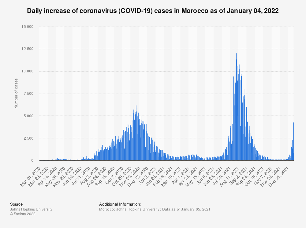 Statistic: Daily increase of coronavirus (COVID-19) cases in Morocco from March 1, 2020 to February 23, 2021 | Statista