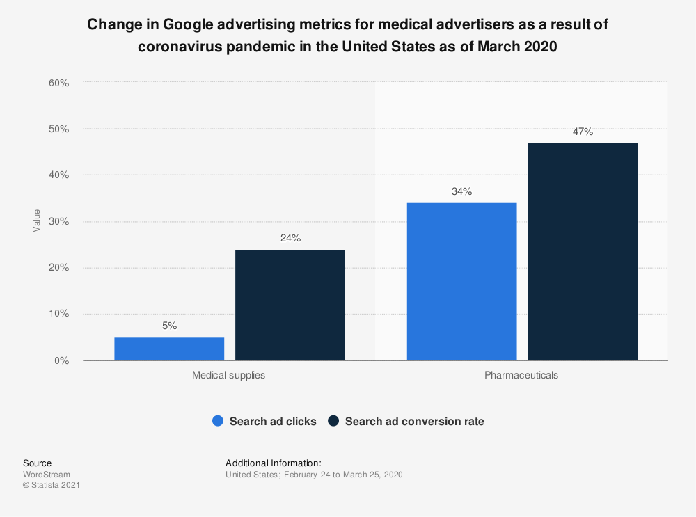 Statistic: Change in Google advertising metrics for medical advertisers as a result of coronavirus pandemic in the United States as of March 2020 | Statista
