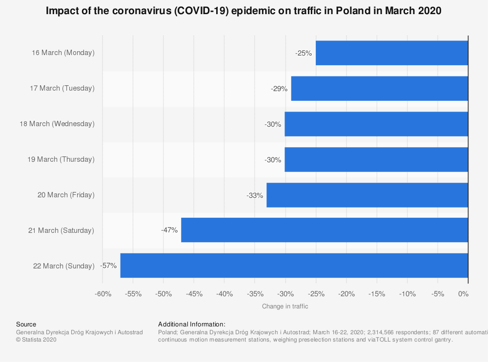 Statistic: Impact of the coronavirus (COVID-19) epidemic on traffic in Poland in March 2020 | Statista