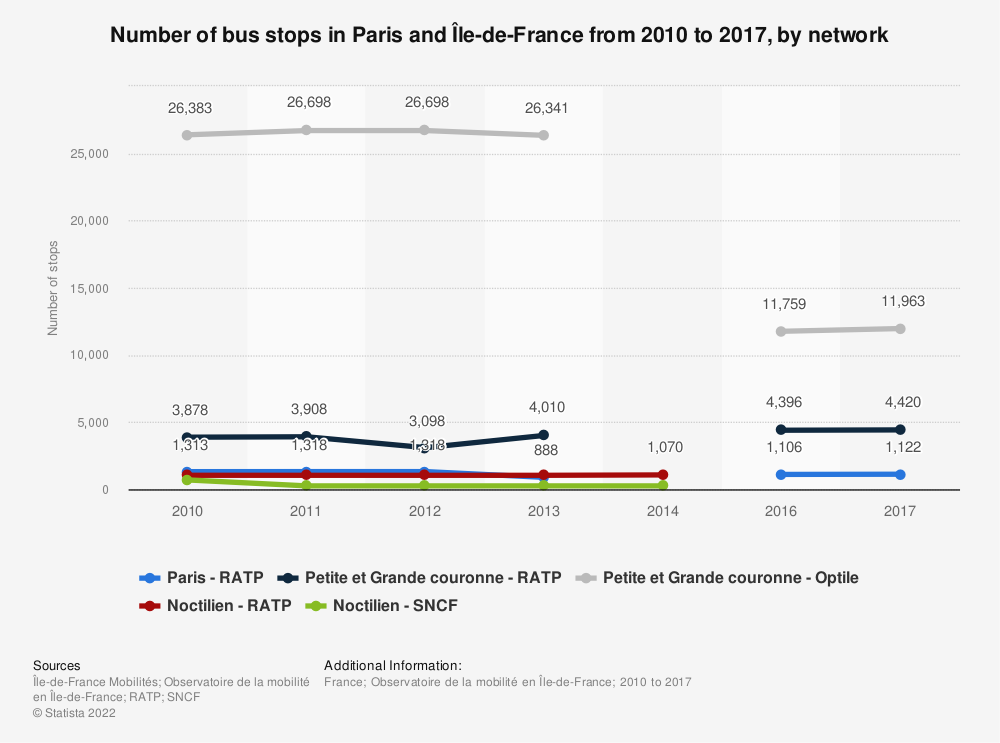 Statistic: Number of bus stops in Paris and Île-de-France from 2010 to 2017, by network | Statista