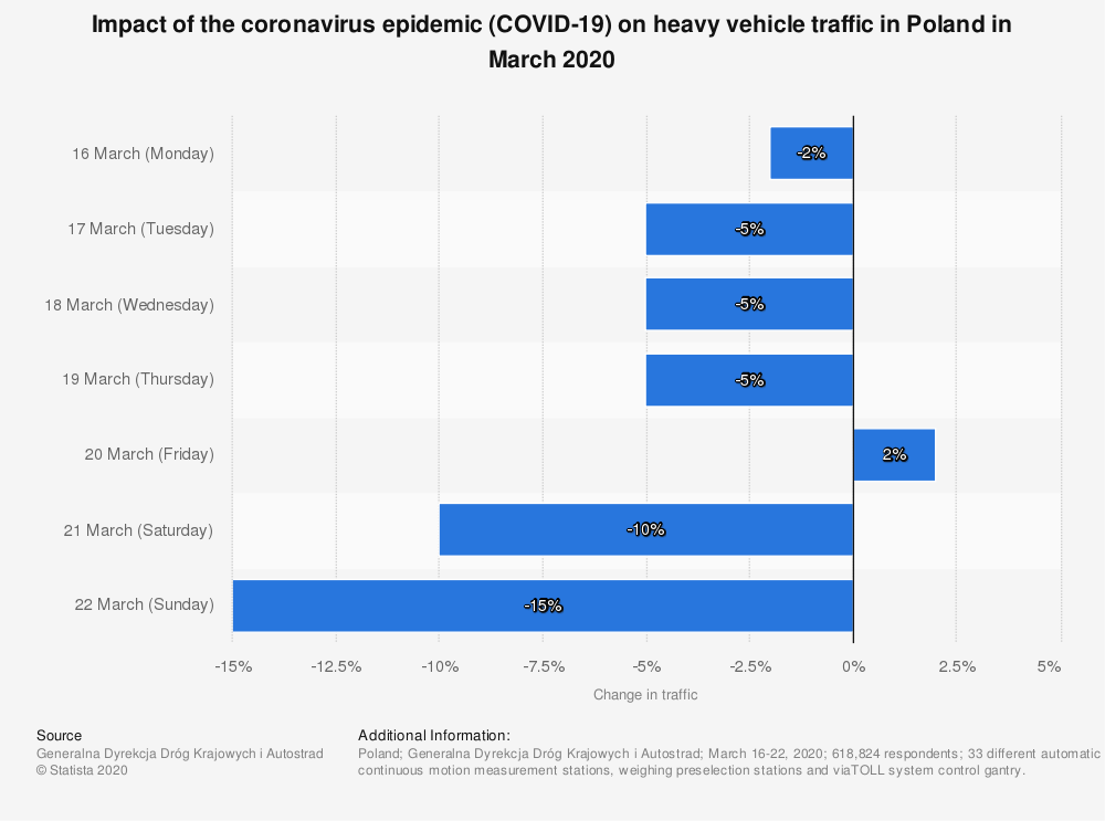 Statistic: Impact of the coronavirus epidemic (COVID-19) on heavy vehicle traffic in Poland in March 2020 | Statista