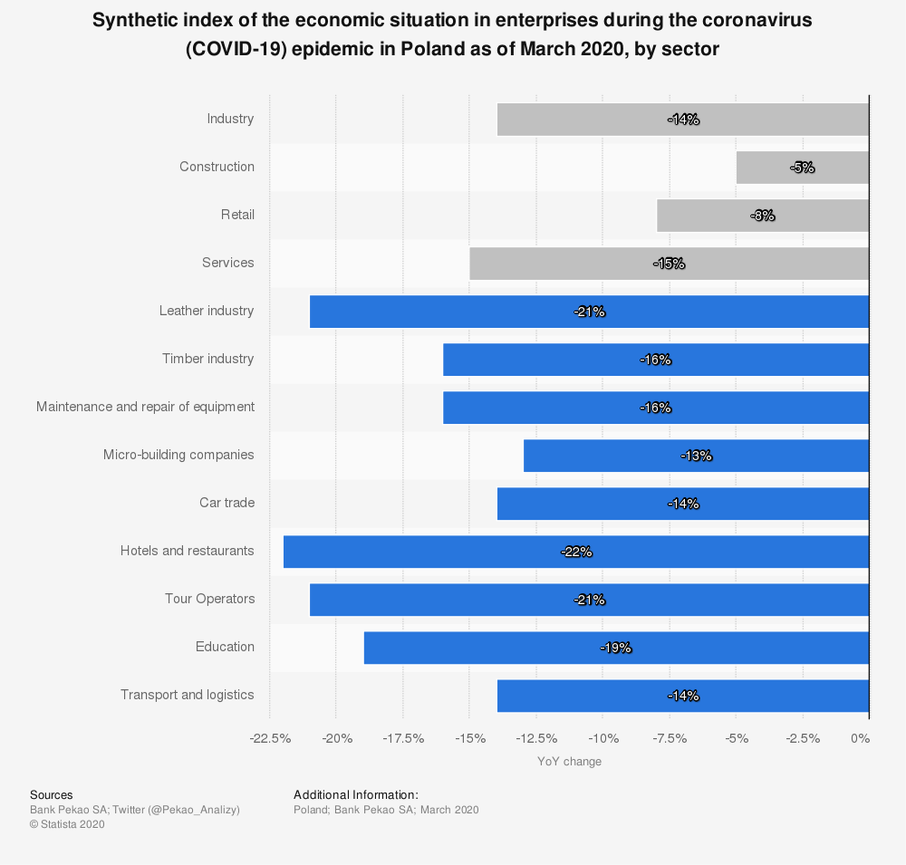 Statistic: Synthetic index of the economic situation in enterprises during the coronavirus (COVID-19) epidemic in Poland as of March 2020, by sector | Statista