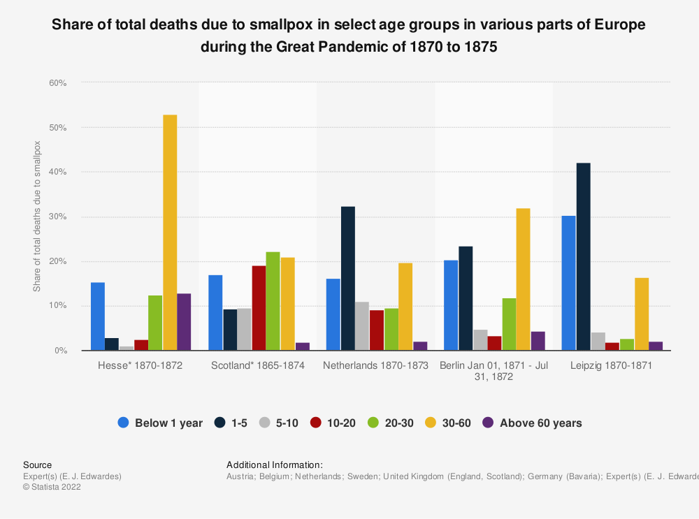 Statistic: Share of total deaths due to smallpox in select age groups in various parts of Europe during the Great Pandemic of 1870 to 1875 | Statista