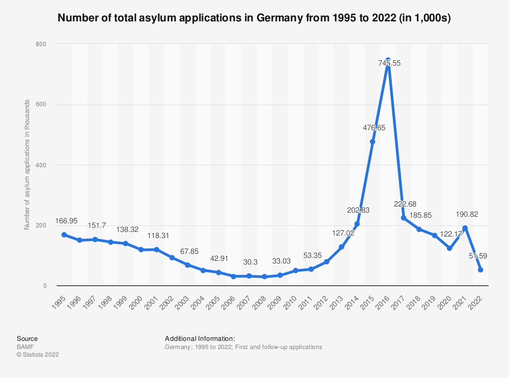 Statistic: Number of total asylum applications in Germany from 1995 to 2020 | Statista