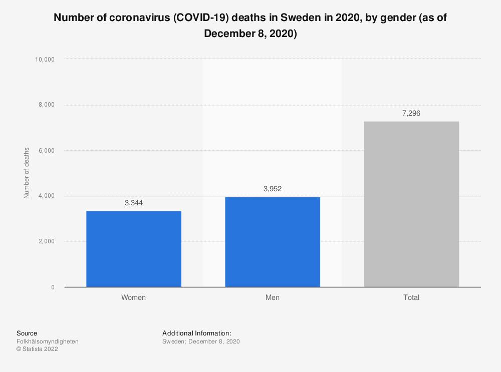 Statistic: Number of coronavirus (COVID-19) deaths in Sweden in 2020, by gender (as of December 8, 2020)   Statista