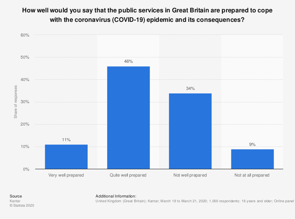 Statistic: How well would you say that the public services in Great Britain are prepared to cope with the coronavirus (COVID-19) epidemic and its consequences?   Statista