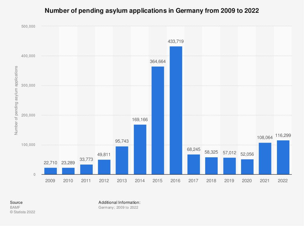 Statistic: Number of pending asylum applications in Germany from 2009 to 2020 | Statista