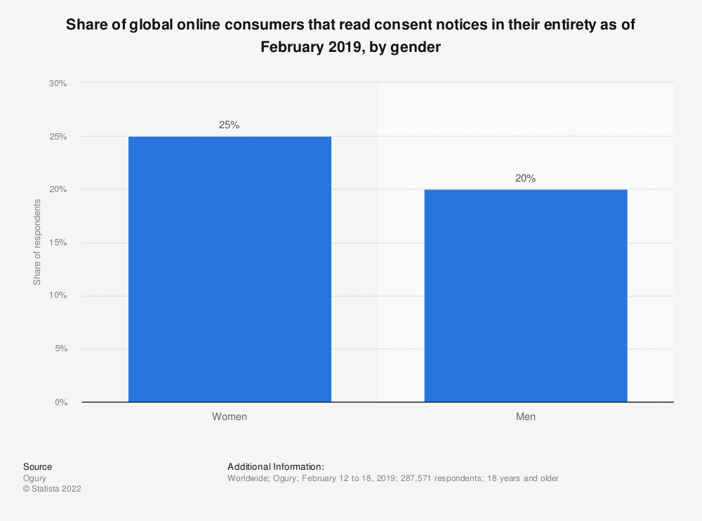 Statistic: Share of global online consumers that read consent notices in their entirety as of February 2019, by gender   Statista