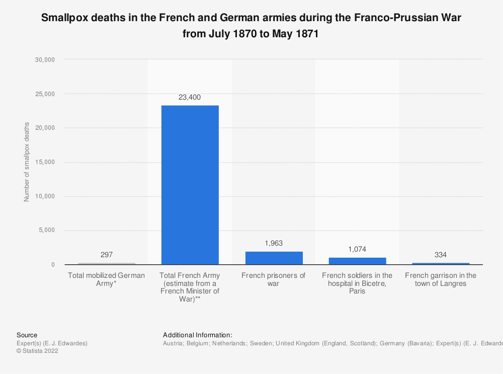 Statistic: Smallpox deaths in the French and German armies during the Franco-Prussian War from July 1870 to May 1871 | Statista