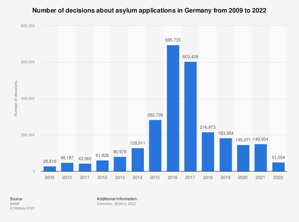 Statistic: Number of decisions about asylum applications in Germany from 2009 to 2020 | Statista