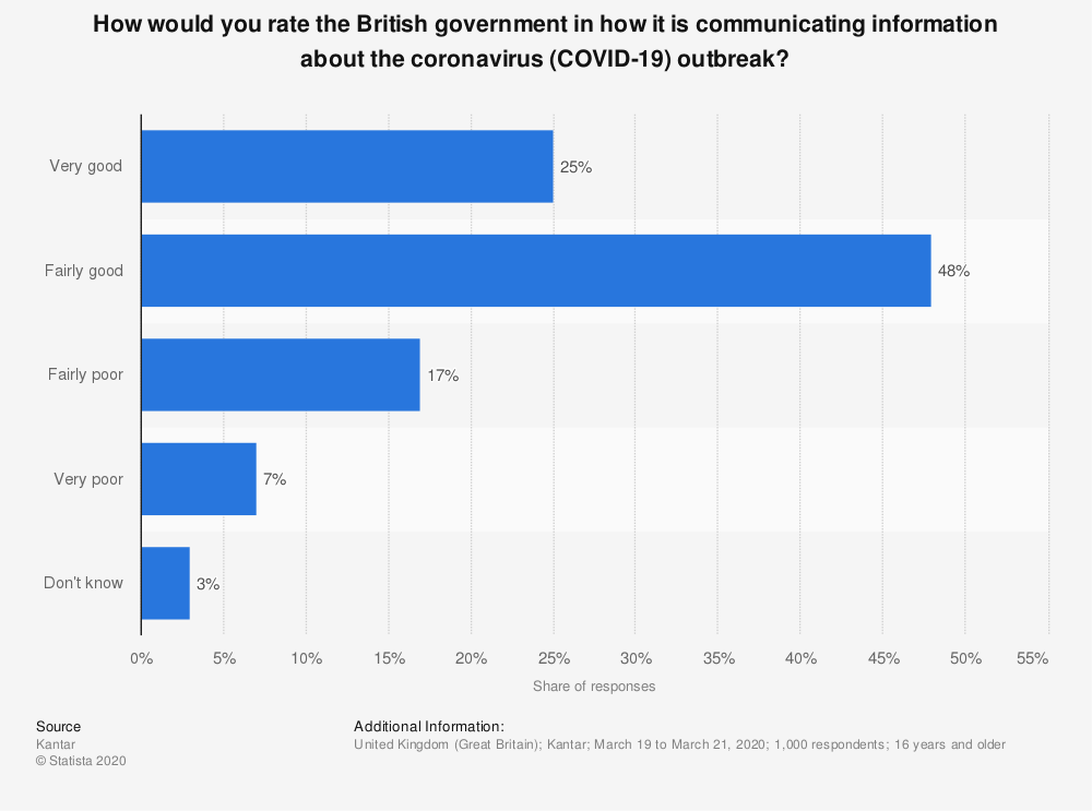 Statistic: How would you rate the British government in how it is communicating information about the coronavirus (COVID-19) outbreak? | Statista
