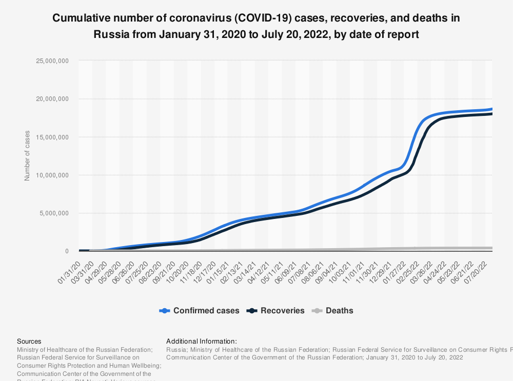 Statistic: Cumulative number of coronavirus (COVID-19) cases, active cases, recoveries, and deaths in Russia as of July 1, 2020, by date of report* | Statista