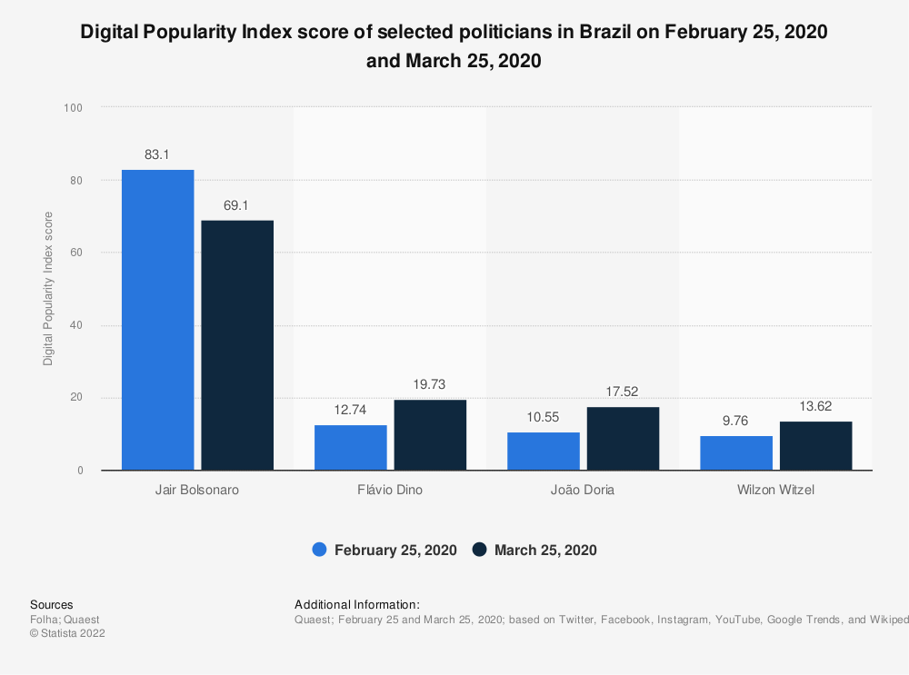 Statistic: Digital Popularity Index score of selected politicians in Brazil on February 25, 2020 and March 25, 2020 | Statista