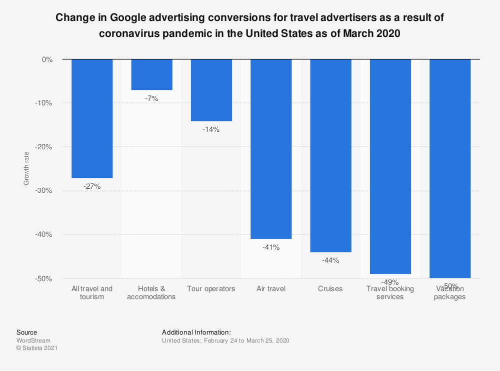 Statistic: Change in Google advertising conversions for travel advertisers as a result of coronavirus pandemic in the United States as of March 2020 | Statista