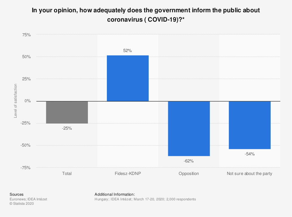 Statistic: In your opinion, how adequately does the government inform the public about coronavirus ( COVID-19)?* | Statista