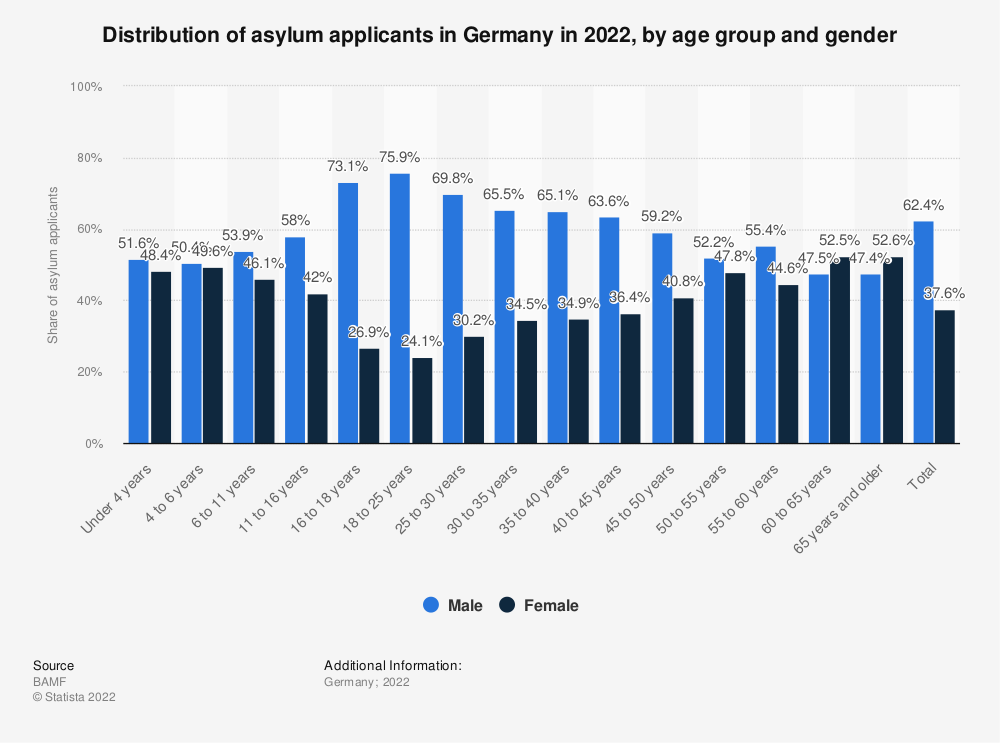 Statistic: Distribution of asylum applicants in Germany in 2020, by age group and gender | Statista
