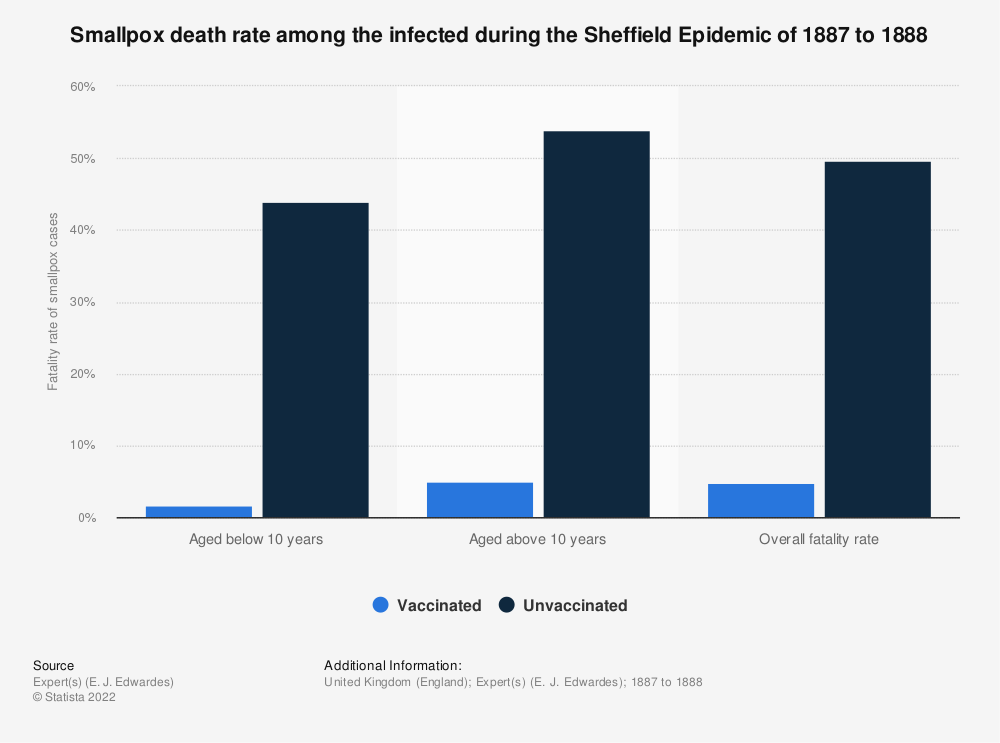 Statistic: Smallpox death rate among the infected during the Sheffield Epidemic of 1887 to 1888   Statista