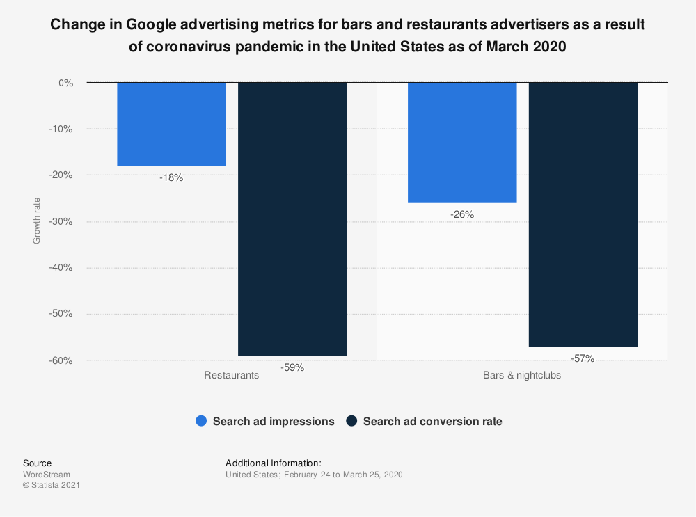 Statistic: Change in Google advertising metrics for bars and restaurants advertisers as a result of coronavirus pandemic in the United States as of March 2020 | Statista