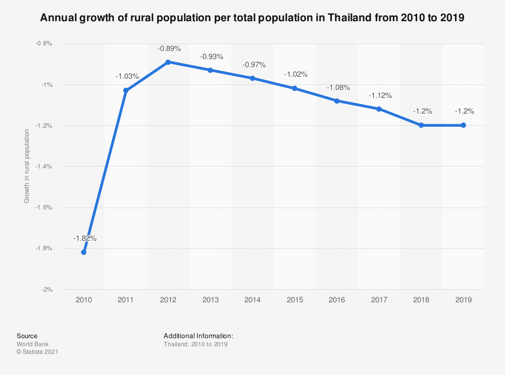 Statistic: Annual growth of rural population per total population in Thailand from 2010 to 2019   Statista