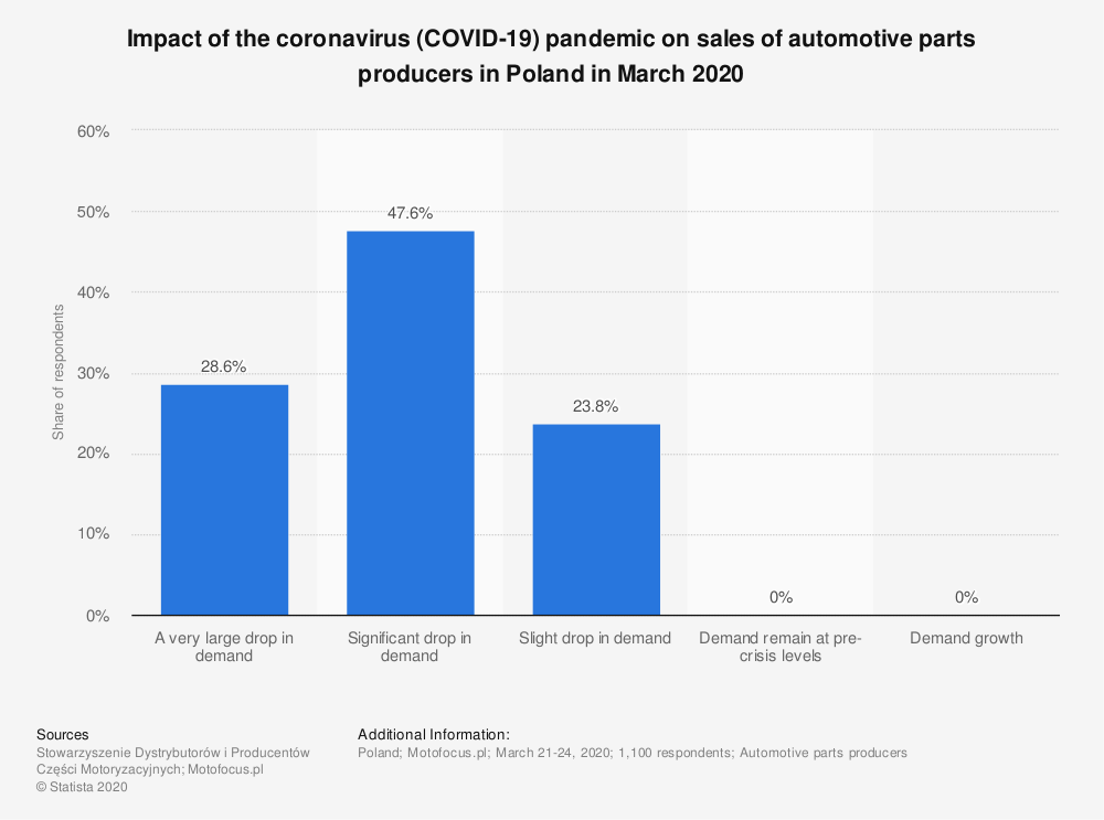 Statistic: Impact of the coronavirus (COVID-19)  pandemic on sales of automotive parts producers in Poland in March 2020 | Statista