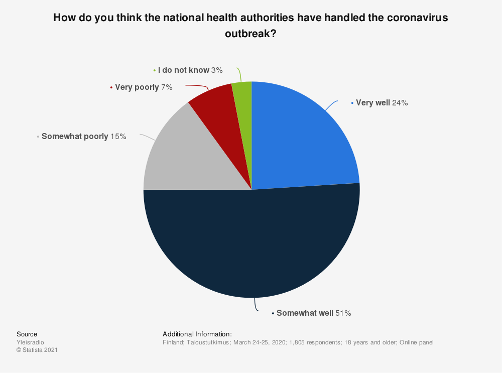 Statistic: How do you think the national health authorities have handled the coronavirus outbreak? | Statista