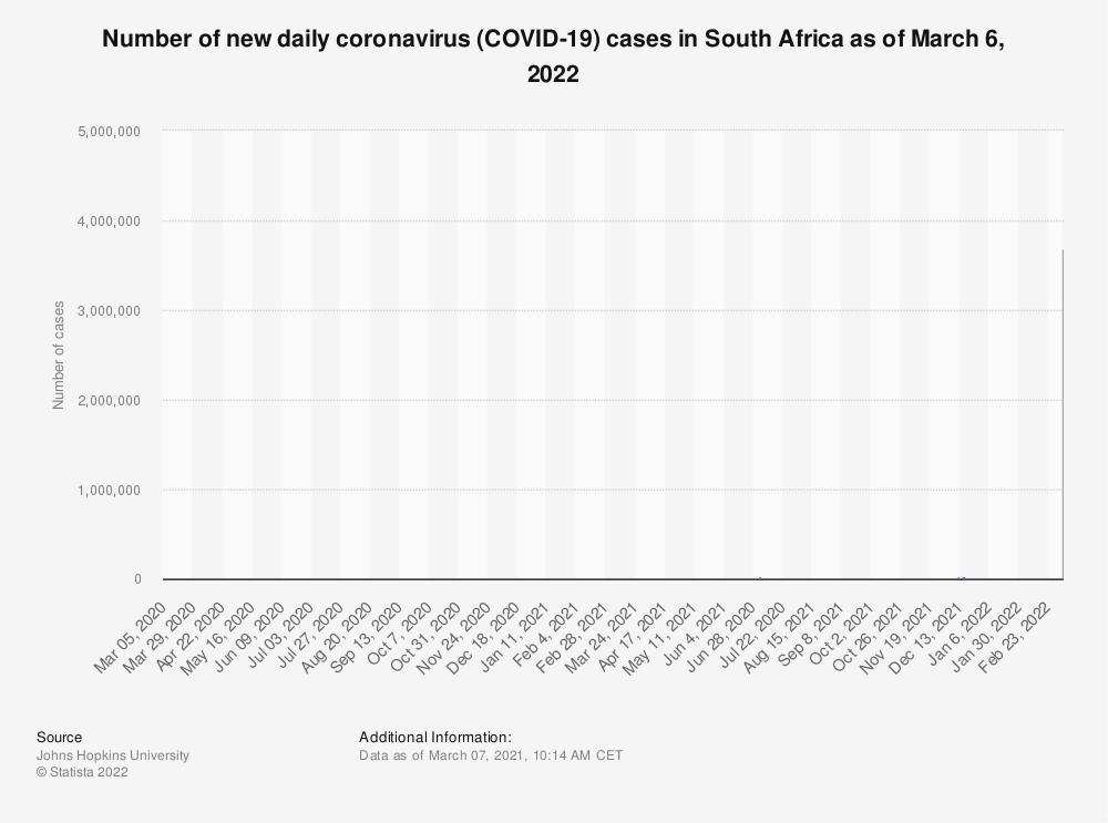 Statistic: Number of new daily coronavirus (COVID-19) cases in South Africa as of September 24, 2020 | Statista