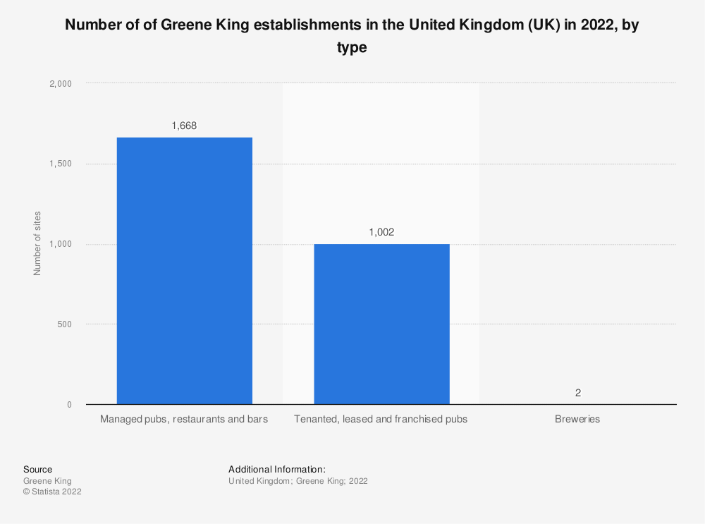 Statistic: Number of of Greene King pub and brewery sites in the United Kingdom (UK) as of April 2019 | Statista