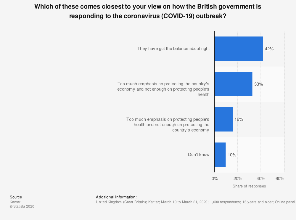 Statistic: Which of these comes closest to your view on how the British government is responding to the coronavirus (COVID-19) outbreak? | Statista