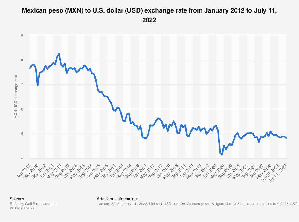Statistic: Mexican peso (MXN) to U.S. dollar (USD) exchange rate from January 2012 to September 13, 2021 | Statista