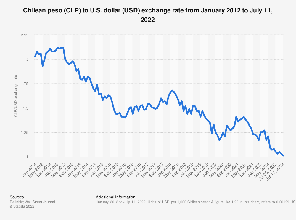 Statistic: Chilean peso (CLP) to U.S. dollar (USD) exchange rate from January 2012 to September 13, 2021 | Statista