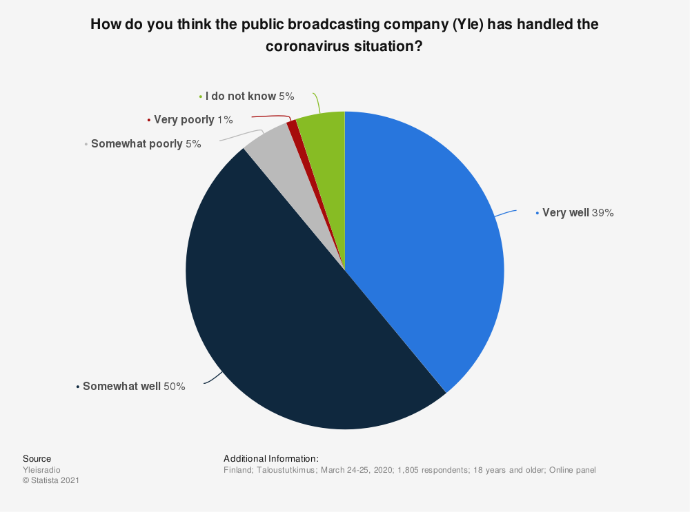 Statistic: How do you think the public broadcasting company (Yle) has handled the coronavirus situation? | Statista