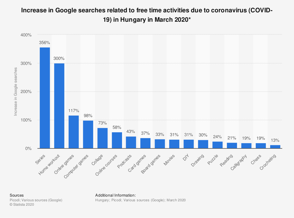 Statistic: Increase in Google searches related to free time activities due to coronavirus (COVID-19) in Hungary in March 2020* | Statista