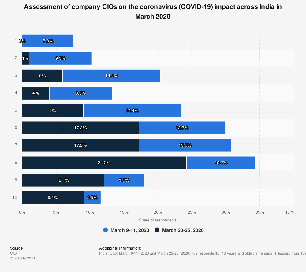 Statistic: Assessment of company CIOs on the coronavirus (COVID-19) impact across India in March 2020 | Statista