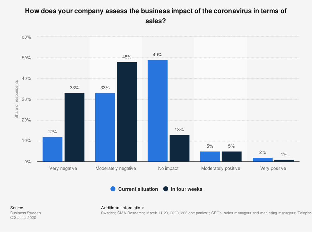 Statistic: How does your company assess the business impact of the coronavirus in terms of sales?  | Statista