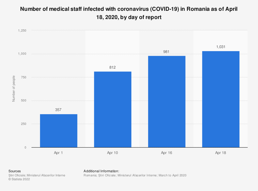 Statistic: Number of medical staff infected with coronavirus (COVID-19) in Romania as of April 18, 2020, by day of report | Statista
