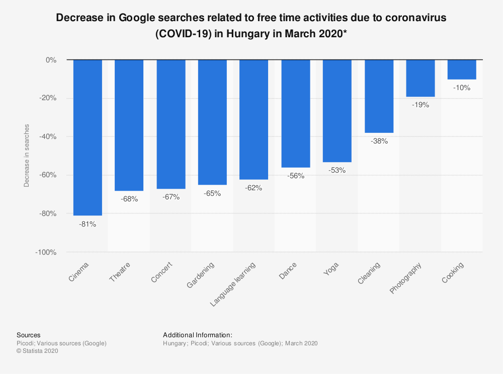 Statistic: Decrease in Google searches related to free time activities due to coronavirus (COVID-19) in Hungary in March 2020*   Statista