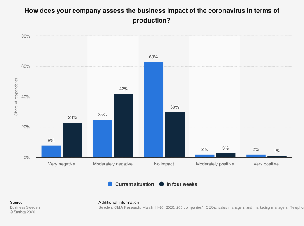 Statistic: How does your company assess the business impact of the coronavirus in terms of production?  | Statista