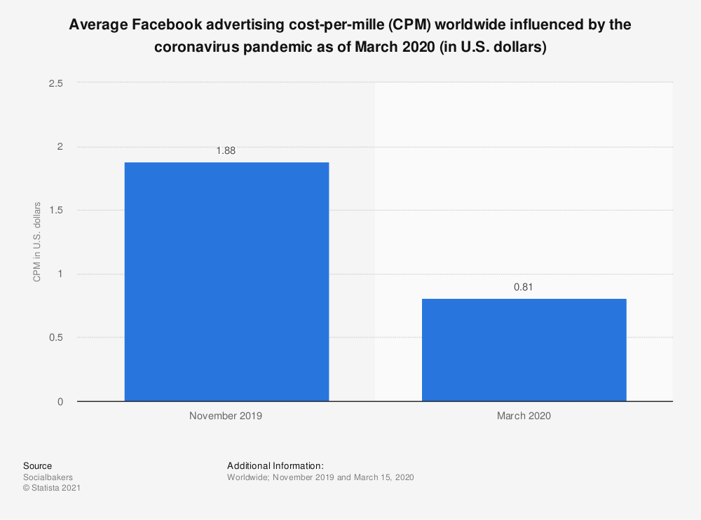 Statistic: Average Facebook advertising cost-per-mille (CPM) worldwide influenced by the coronavirus pandemic as of March 2020 (in U.S. dollars) | Statista