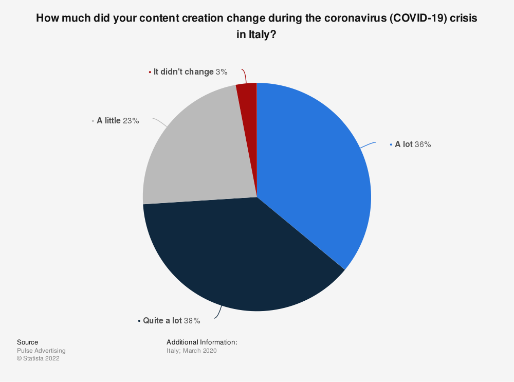 Statistic: How much did your content creation change during the coronavirus (COVID-19) crisis in Italy? | Statista