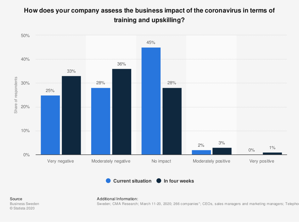 Statistic: How does your company assess the business impact of the coronavirus in terms of training and upskilling?  | Statista