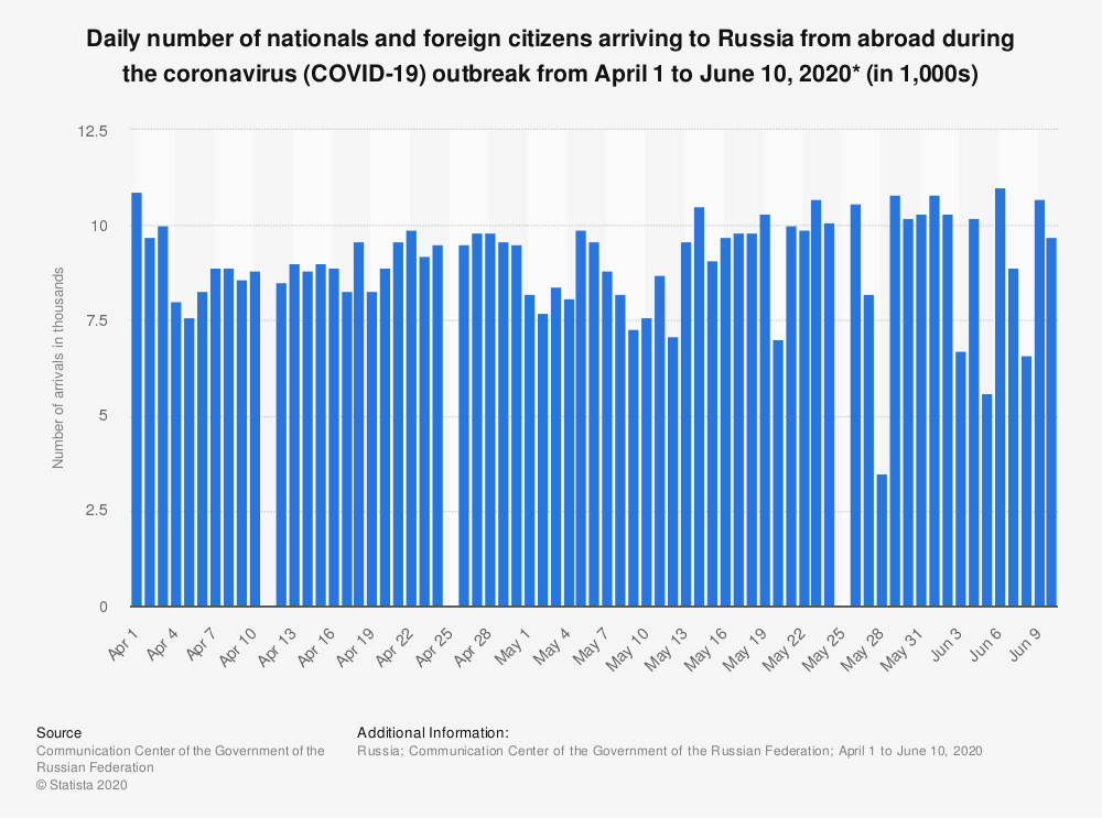 Statistic: Daily number of nationals and foreign citizens arriving to Russia from abroad during the coronavirus (COVID-19) outbreak from April 1 to June 10, 2020* (in 1,000s) | Statista
