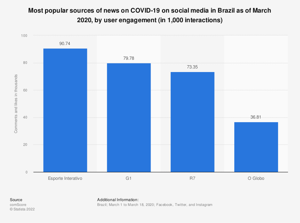 Statistic: Most popular sources of news on COVID-19 on social media in Brazil as of March 2020, by user engagement (in 1,000 interactions) | Statista