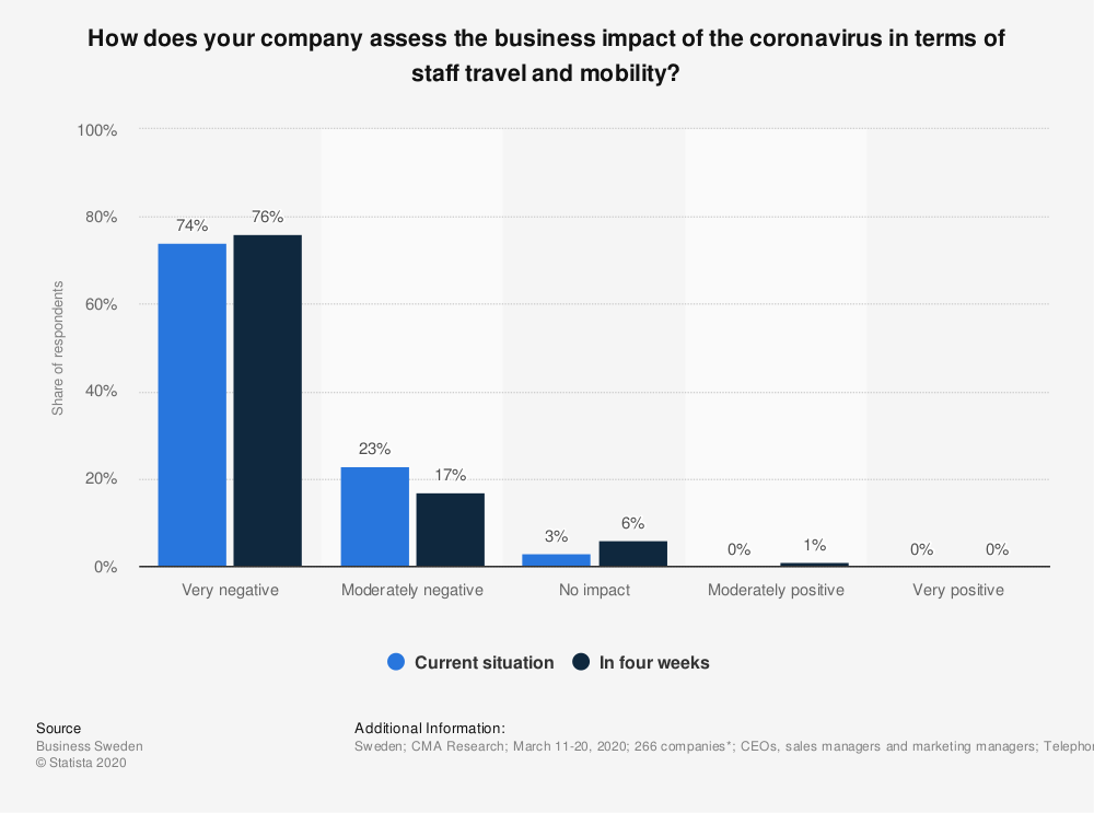 Statistic: How does your company assess the business impact of the coronavirus in terms of staff travel and mobility?  | Statista