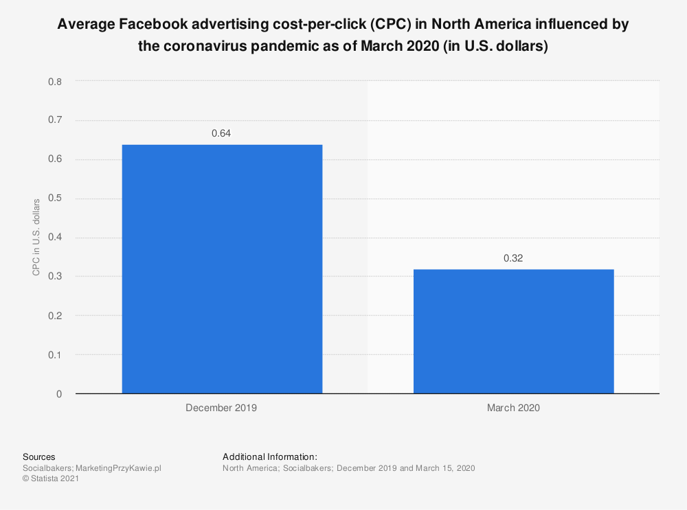 Statistic: Average Facebook advertising cost-per-click (CPC) in North America influenced by the coronavirus pandemic as of March 2020 (in U.S. dollars) | Statista