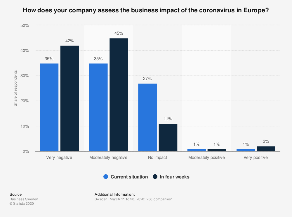 Statistic: How does your company assess the business impact of the coronavirus in Europe?  | Statista