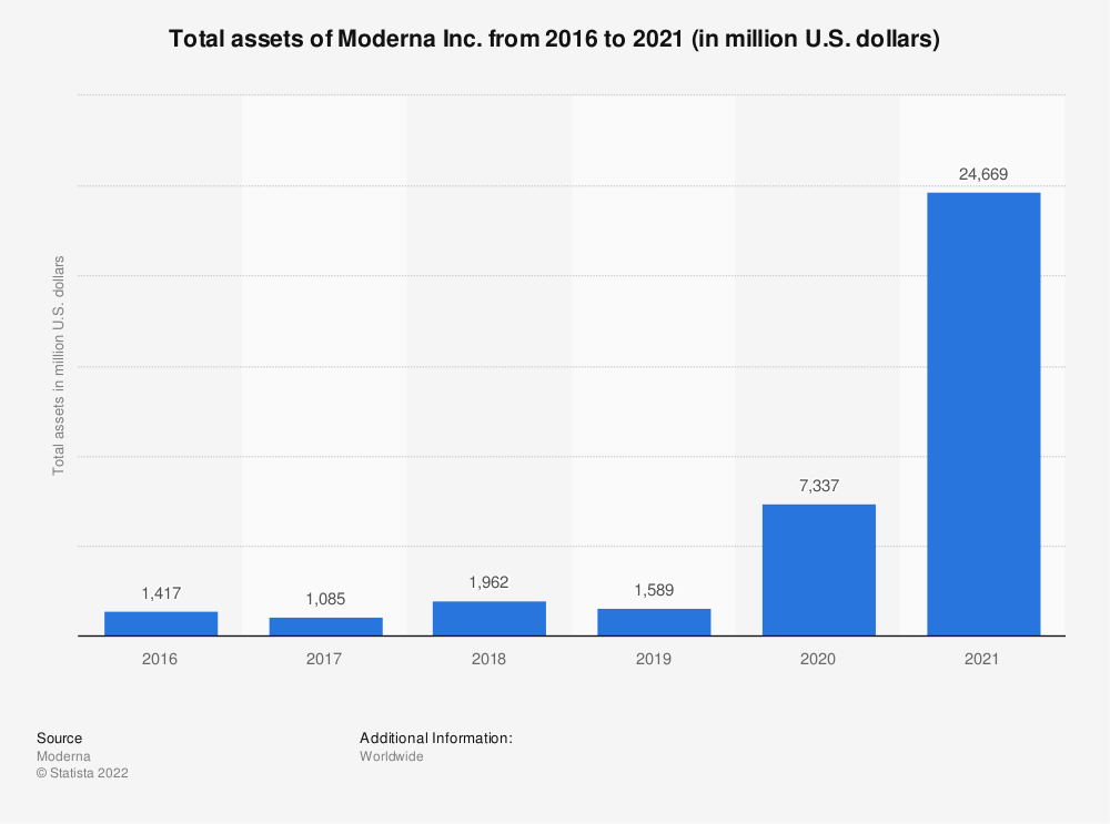 Statistic: Total assets of Moderna Inc. from 2016 to 2020 (in million U.S. dollars) | Statista