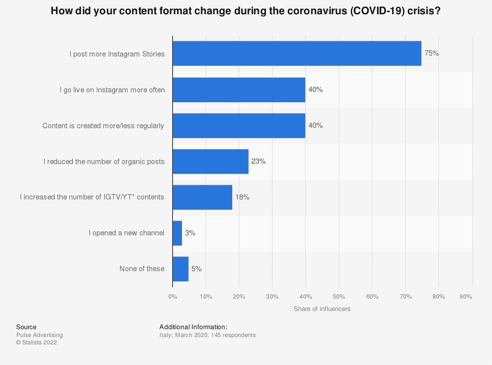Statistic: How did your content format change during the coronavirus (COVID-19) crisis? | Statista