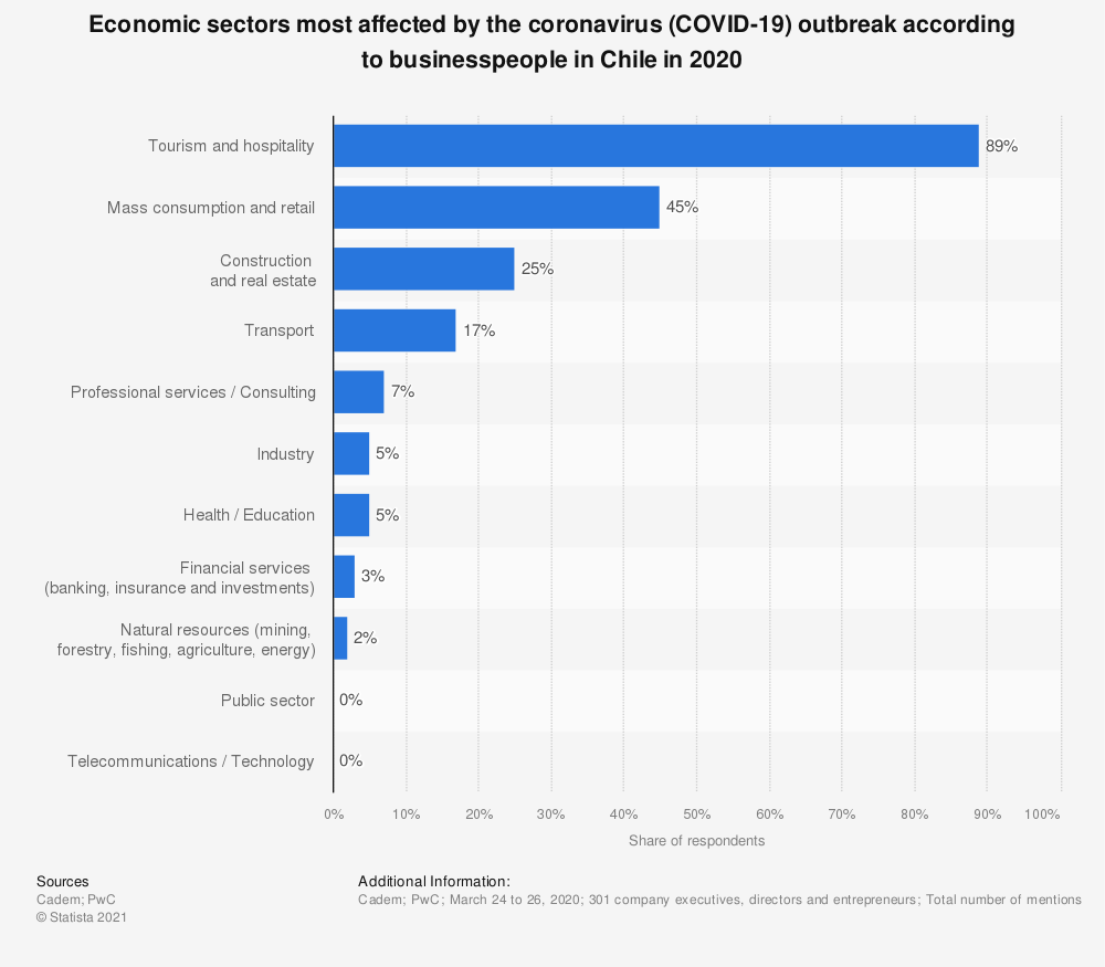 Statistic: Economic sectors most affected by the coronavirus (COVID-19) outbreak according to businesspeople in Chile in 2020 | Statista
