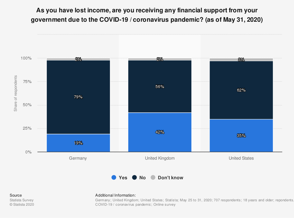 Statistic: As you have lost income, are you receiving any financial support from your government due to the COVID-19 / coronavirus pandemic? (as of May 31, 2020) | Statista